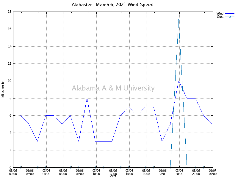 Alabaster: Wind Speed March 06, 2021
