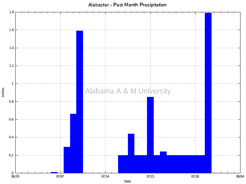 Alabaster: Precipitation Past Month