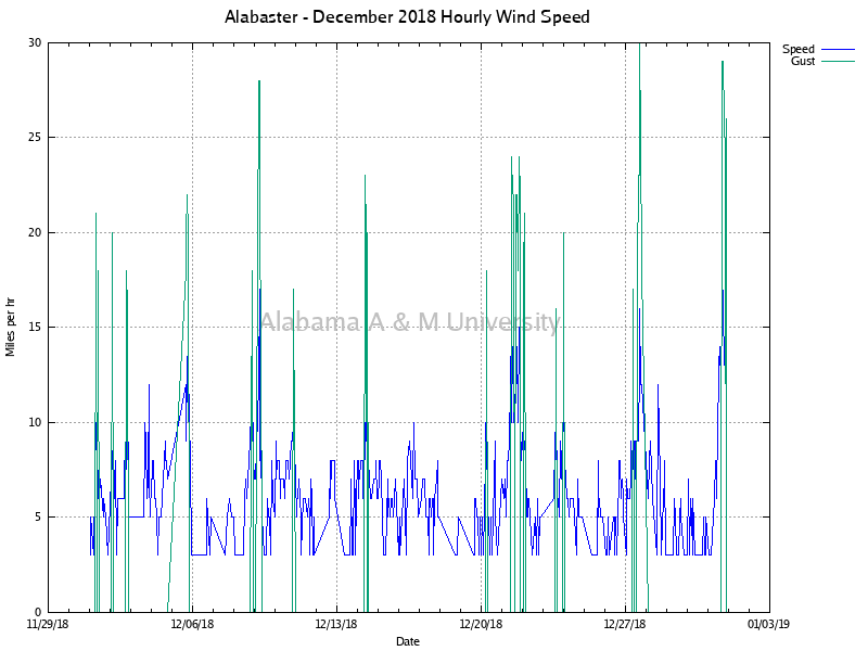 Alabaster: Hourly Wind Speed December, 2018