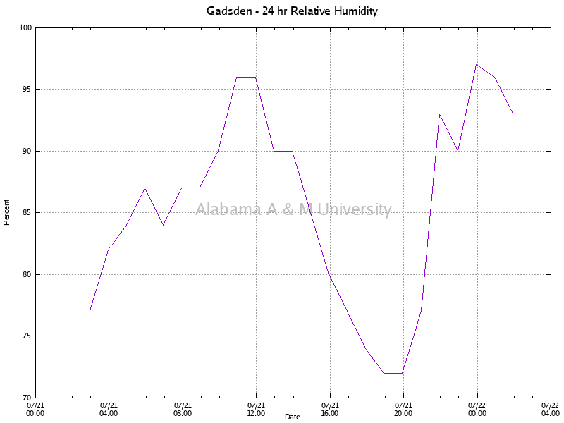 Gadsden: Relative Humidity