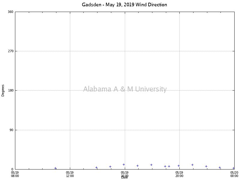 Gadsden: Wind Direction May 19, 2019