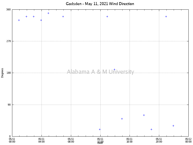 Gadsden: Wind Direction May 11, 2021