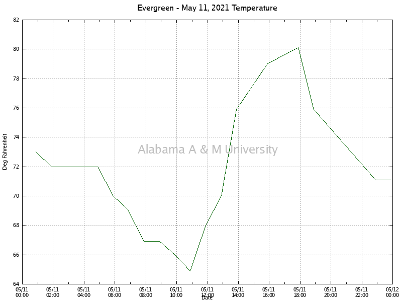 Evergreen: Temperature May 11, 2021