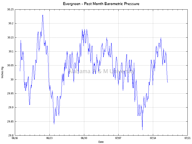 Evergreen: Barometric Pressure Past Month