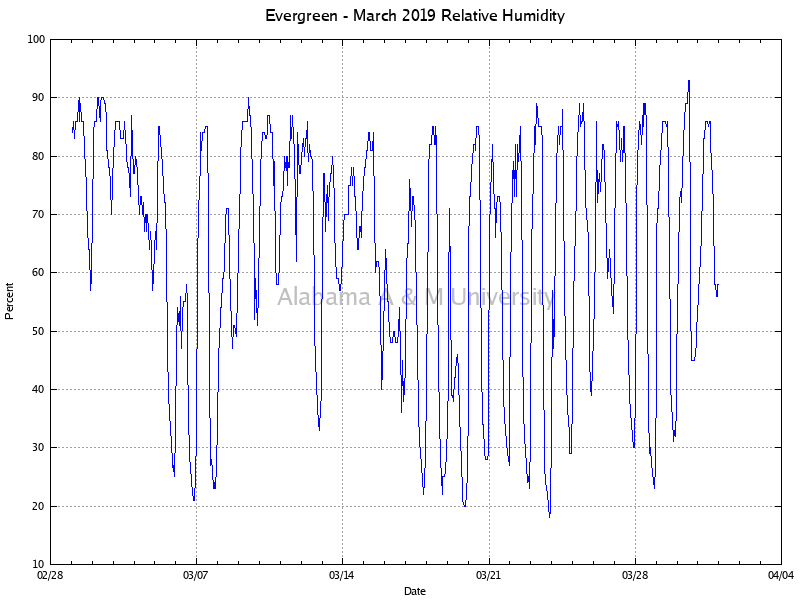 Evergreen: Relative Humidity March, 2019