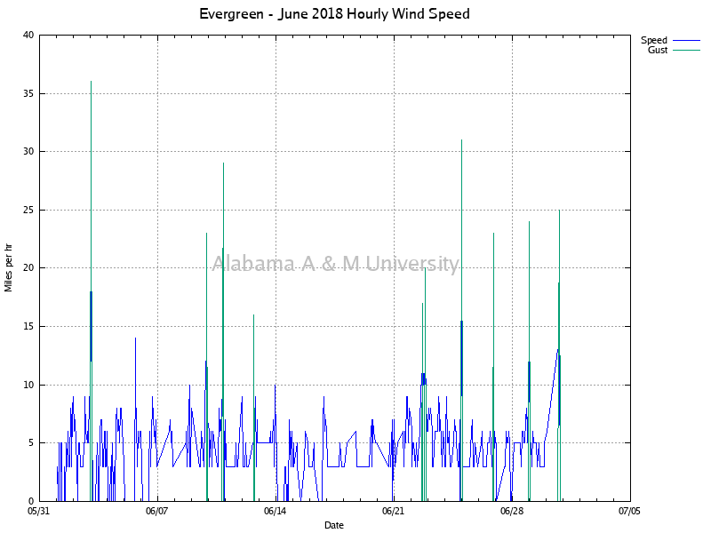 Evergreen: Hourly Wind Speed June, 2018