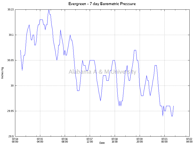 Evergreen: Barometric Pressure