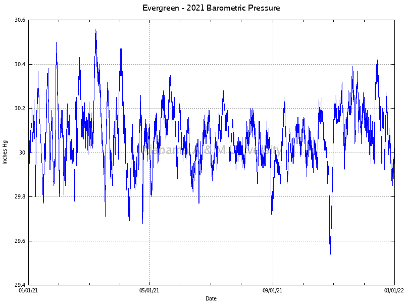 Evergreen: Barometric Pressure 2021