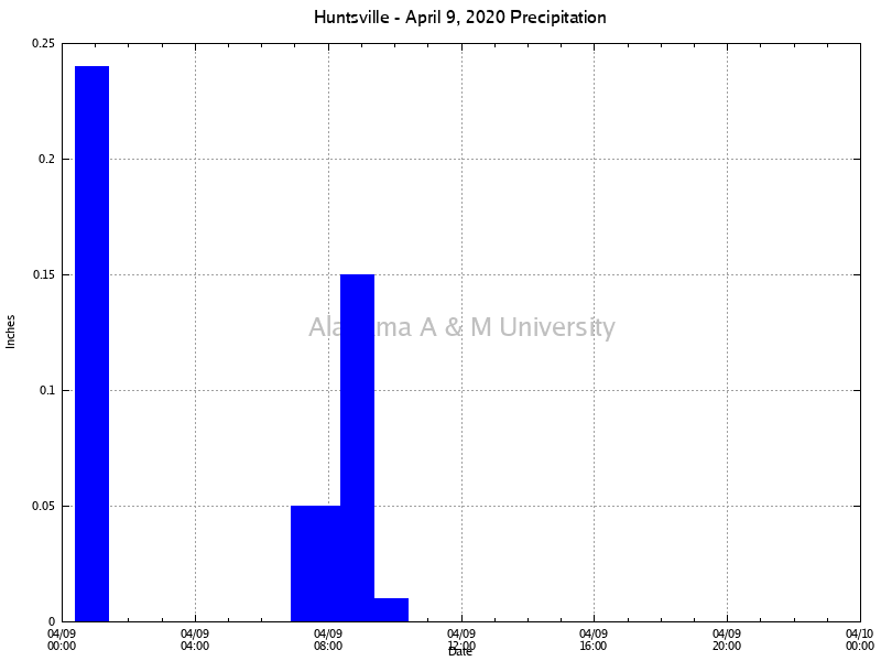 Huntsville: Precipitation April 09, 2020