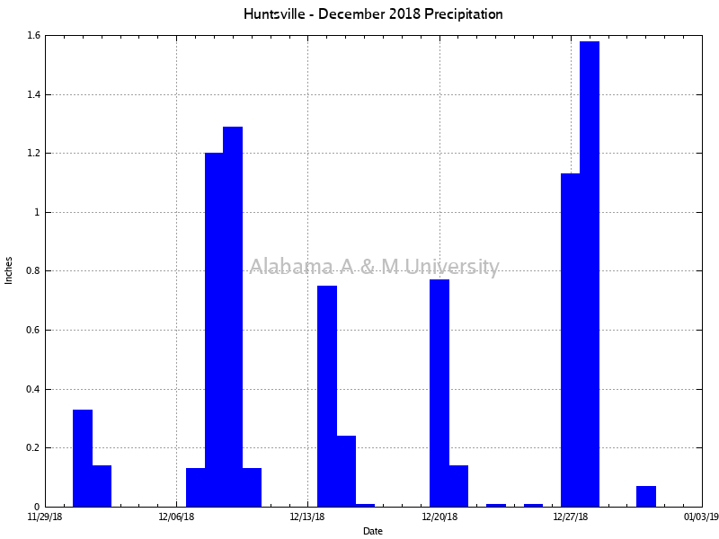 Huntsville: Precipitation December, 2018