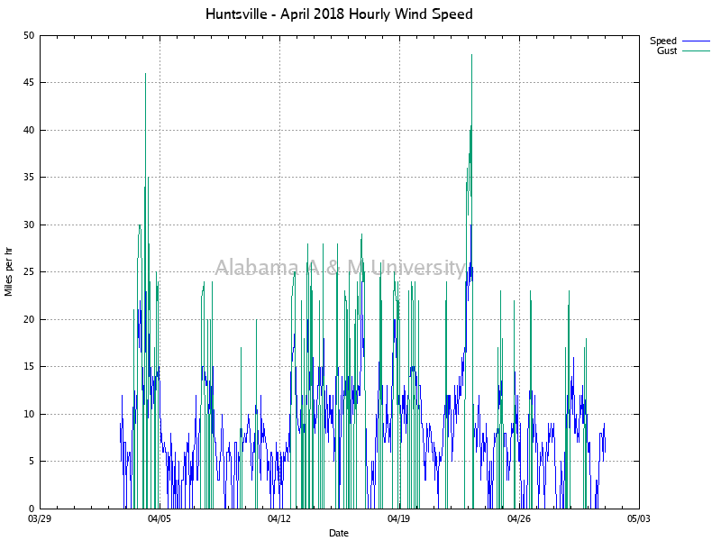 Hourly Wind Speed