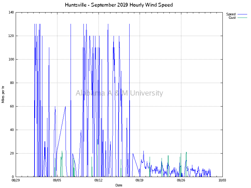 Huntsville: Hourly Wind Speed September, 2019