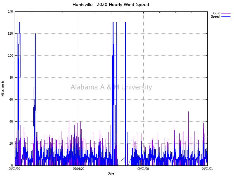 Huntsville: Hourly Wind Speed 2020