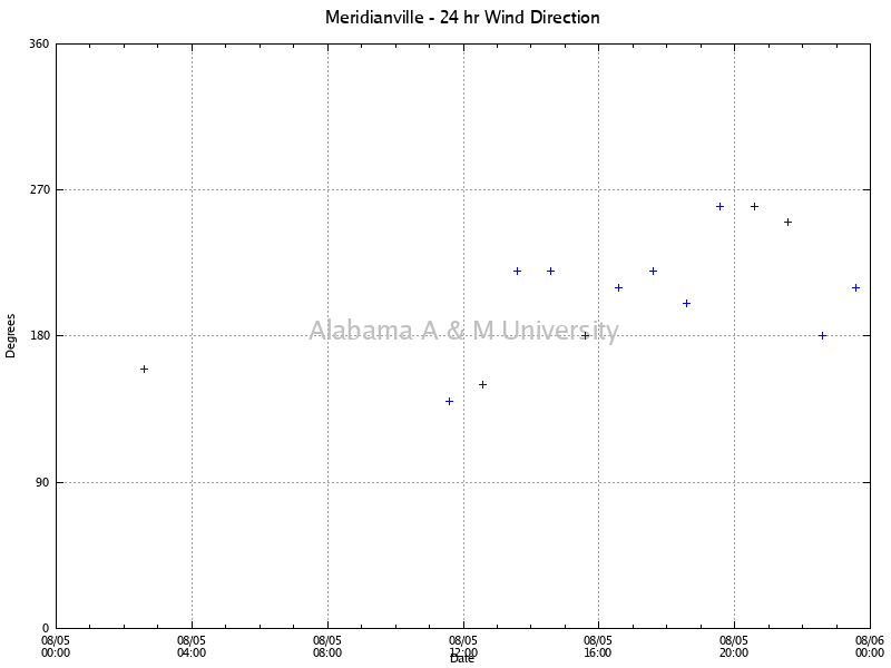 Meridianville: Wind Direction