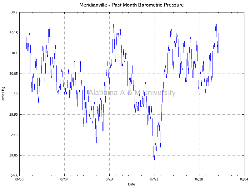 Meridianville: Barometric Pressure Past Month