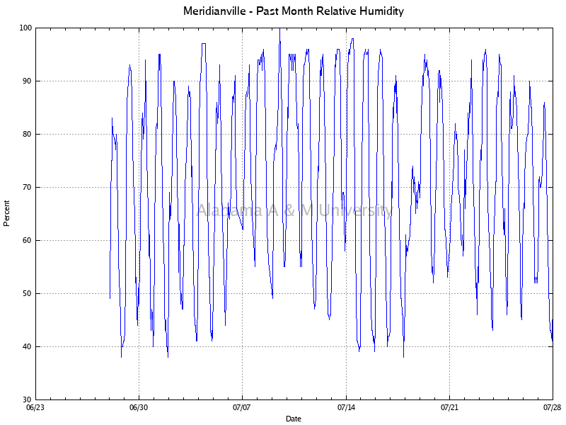 Meridianville: Relative Humidity Past Month