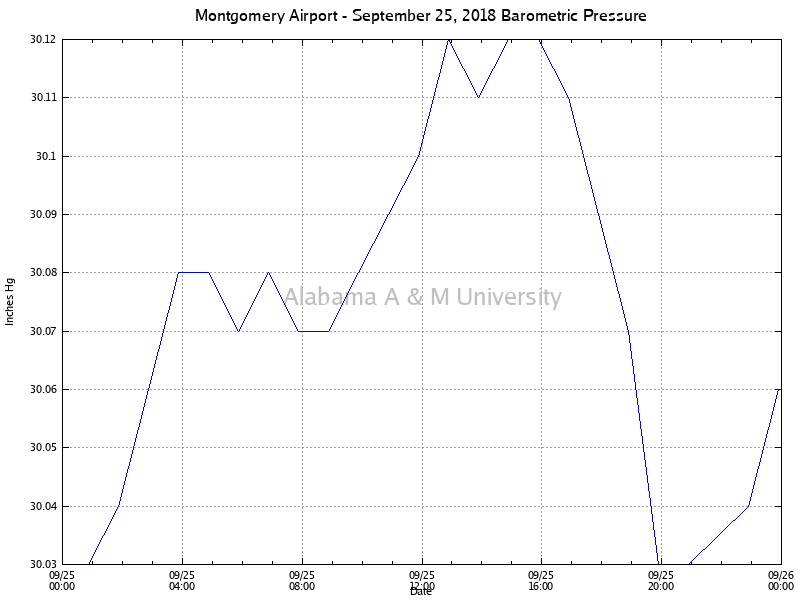 Montgomery Airport: Barometric Pressure September 25, 2018