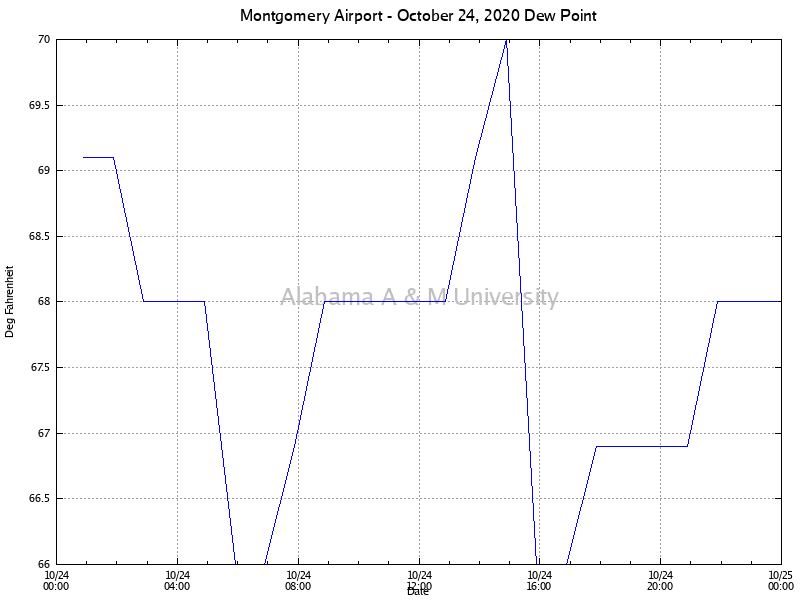 Montgomery Airport: Dew Point October 24, 2020