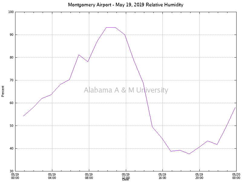 Montgomery Airport: Relative Humidity May 19, 2019