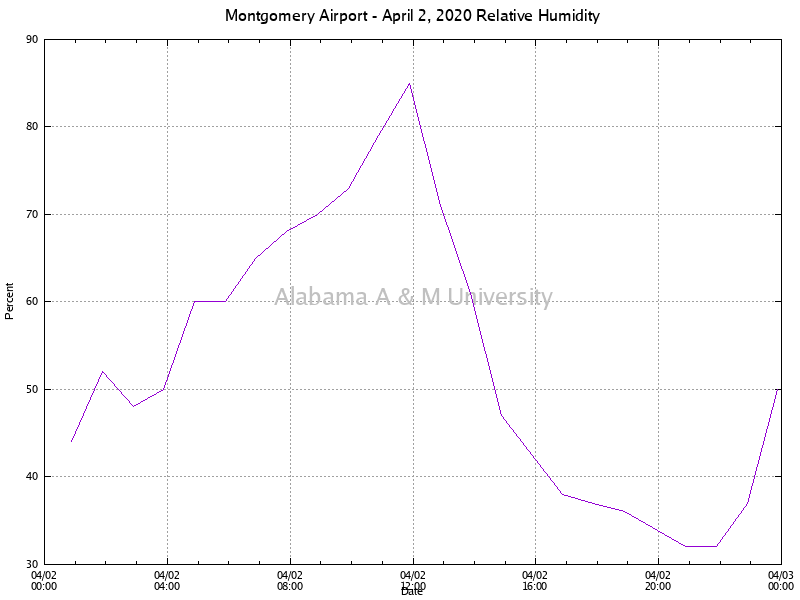 Montgomery Airport: Relative Humidity April 02, 2020