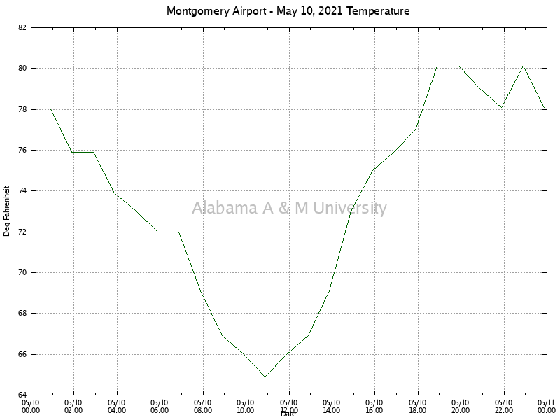 Montgomery Airport: Temperature May 10, 2021