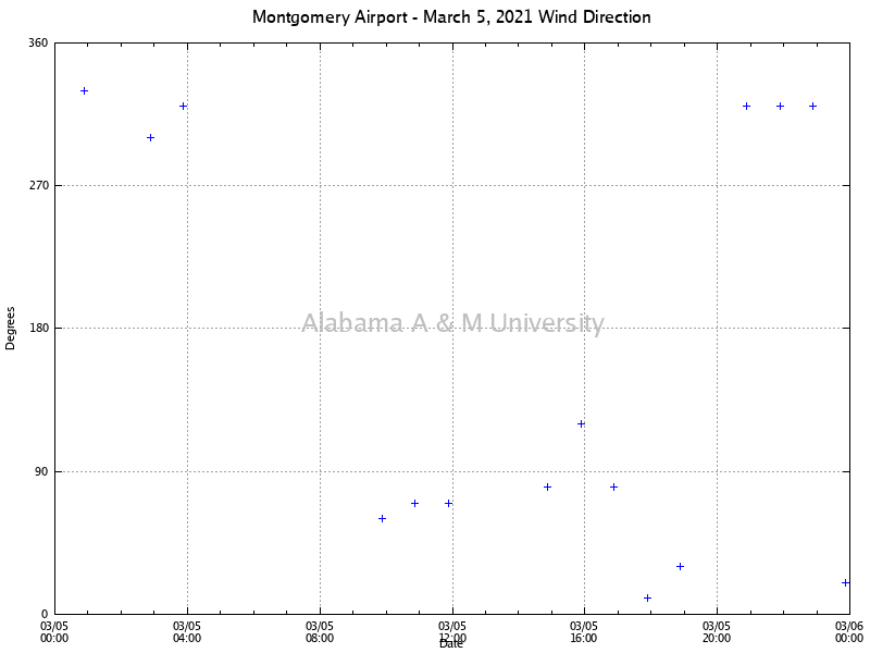 Montgomery Airport: Wind Direction March 05, 2021