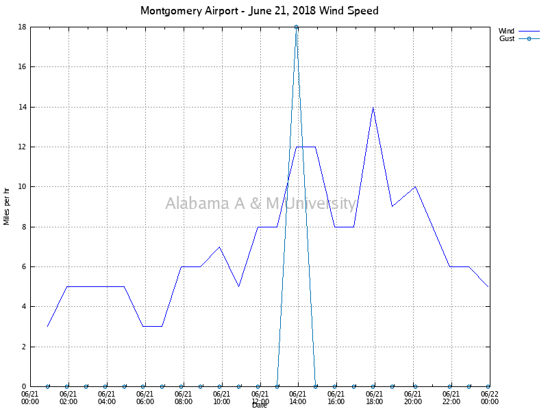 Montgomery Airport: Wind Speed June 21, 2018
