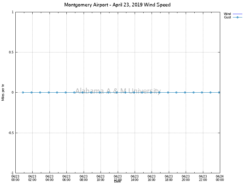 Montgomery Airport: Wind Speed April 23, 2019