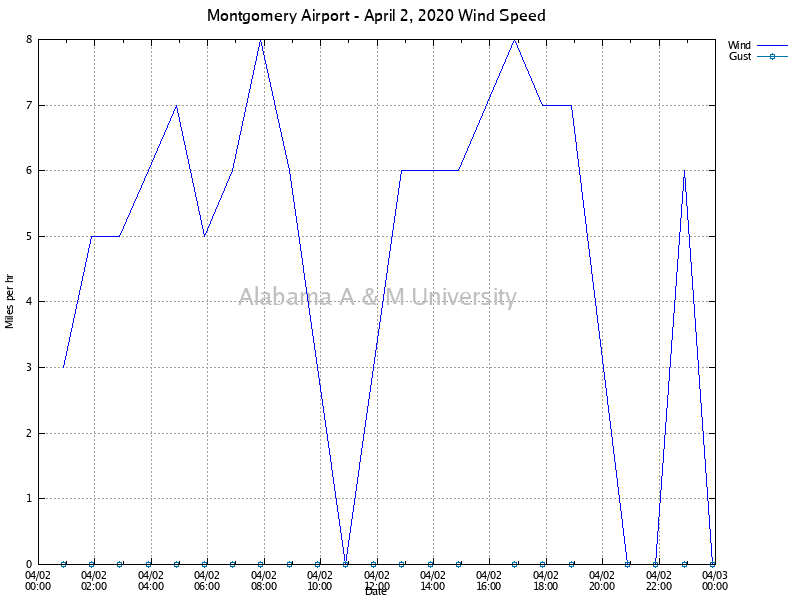 Montgomery Airport: Wind Speed April 02, 2020