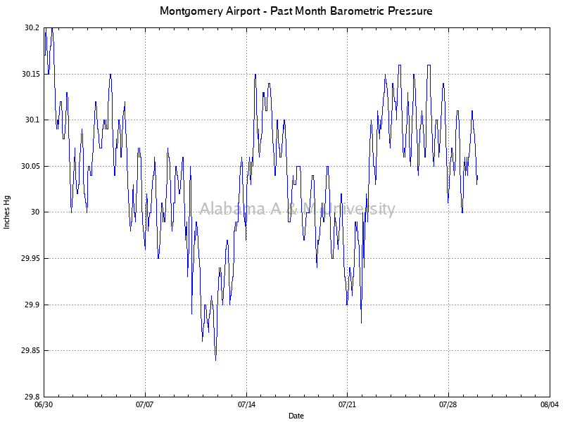 Montgomery Airport: Barometric Pressure Past Month