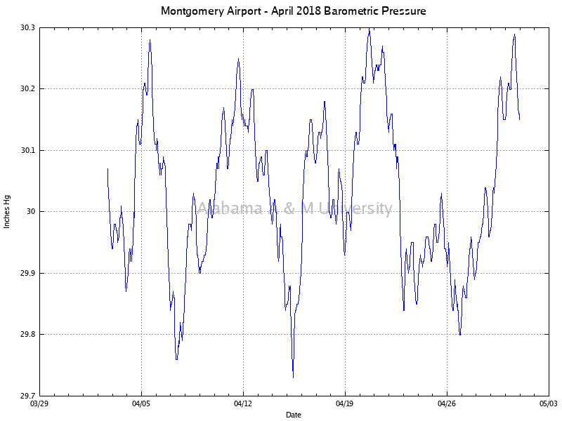Montgomery Airport: Barometric Pressure April, 2018