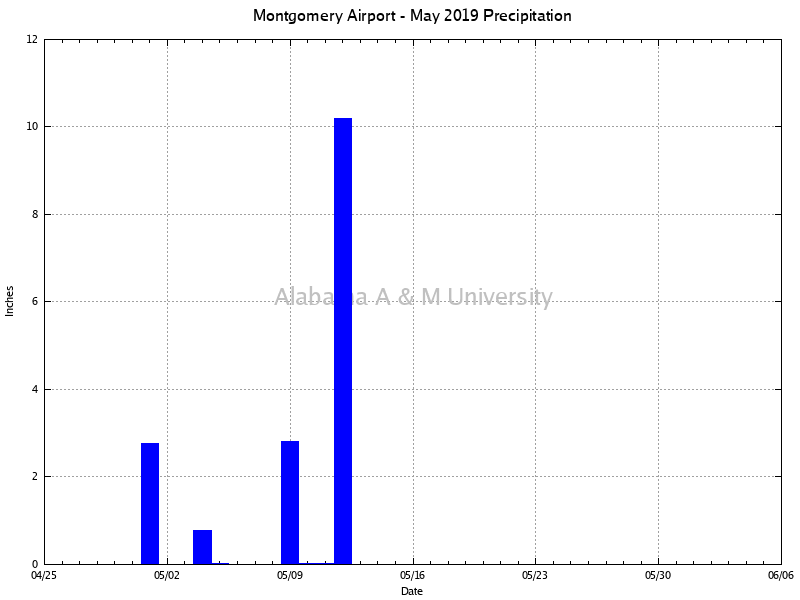 Montgomery Airport: Precipitation May, 2019