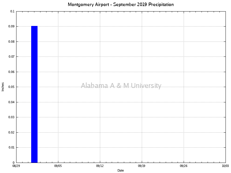 Montgomery Airport: Precipitation September, 2019