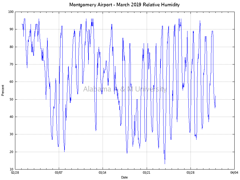 Montgomery Airport: Relative Humidity March, 2019