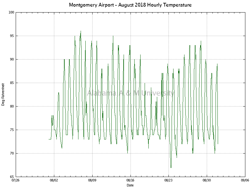 Montgomery Airport: Hourly Temperature August, 2018