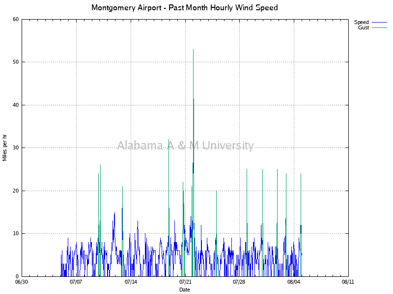 Montgomery Airport: Hourly Wind Speed Past Month