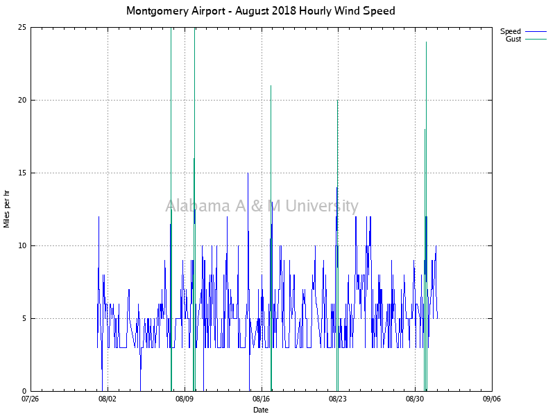 Montgomery Airport: Hourly Wind Speed August, 2018