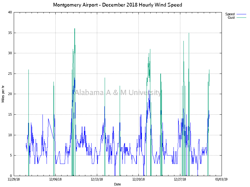 Montgomery Airport: Hourly Wind Speed December, 2018