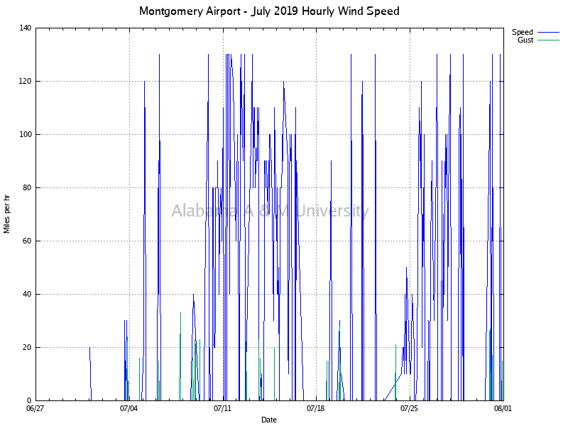 Montgomery Airport: Hourly Wind Speed July, 2019