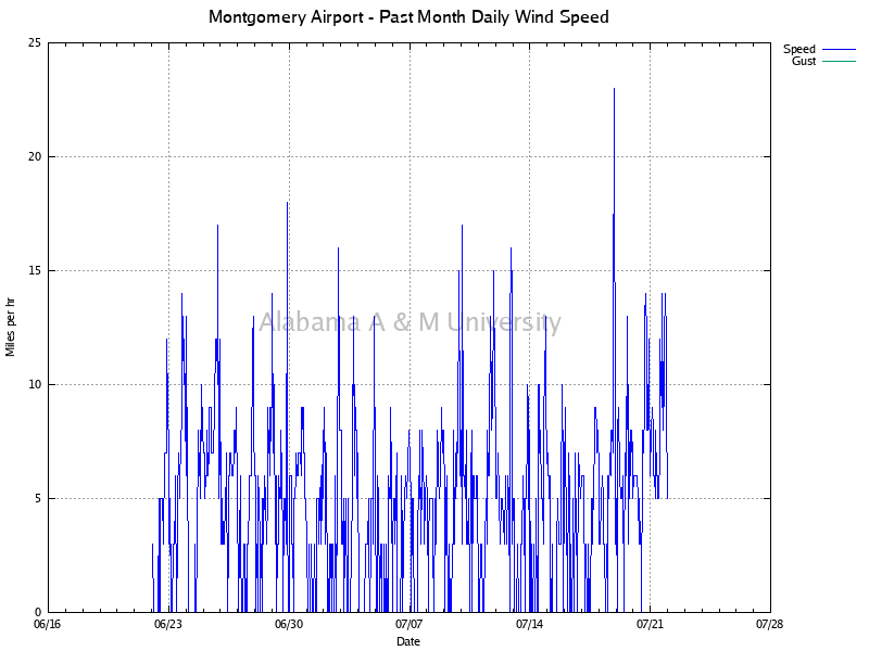 Montgomery Airport: Daily Wind Speed Past Month