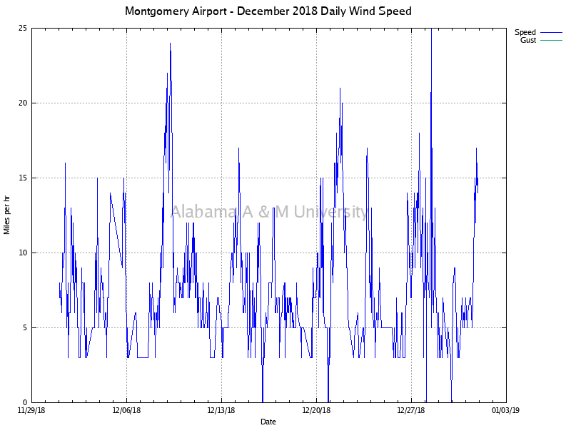 Montgomery Airport: Daily Wind Speed December, 2018
