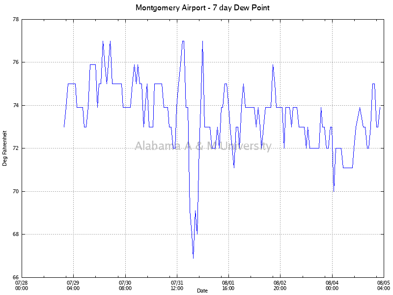Montgomery Airport: Dew Point