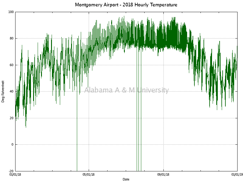 Montgomery Airport: Hourly Temperature 2018