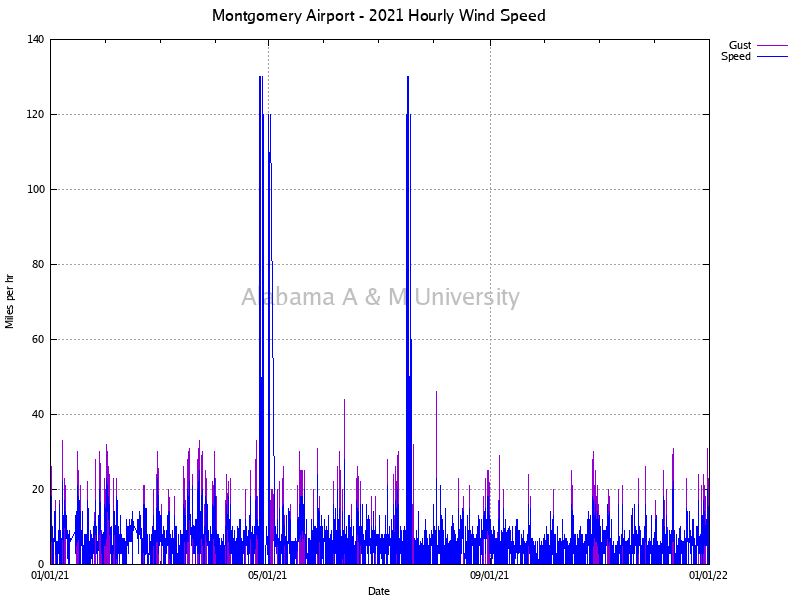 Montgomery Airport: Hourly Wind Speed 2021