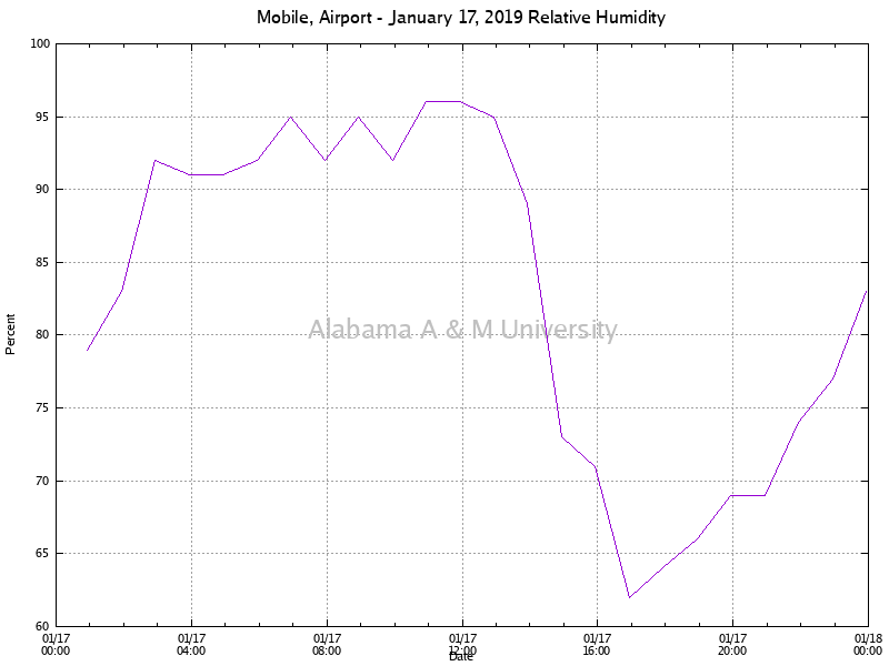 Mobile, Airport: Relative Humidity January 17, 2019