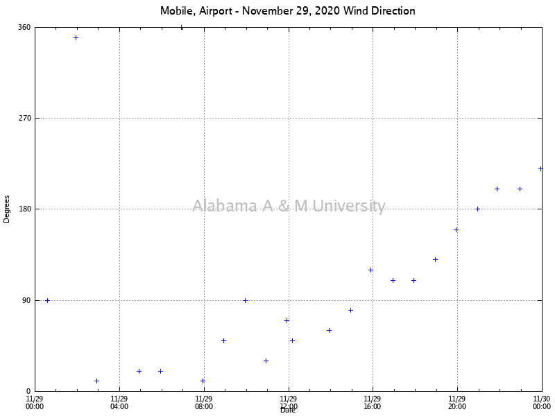 Mobile, Airport: Wind Direction November 29, 2020