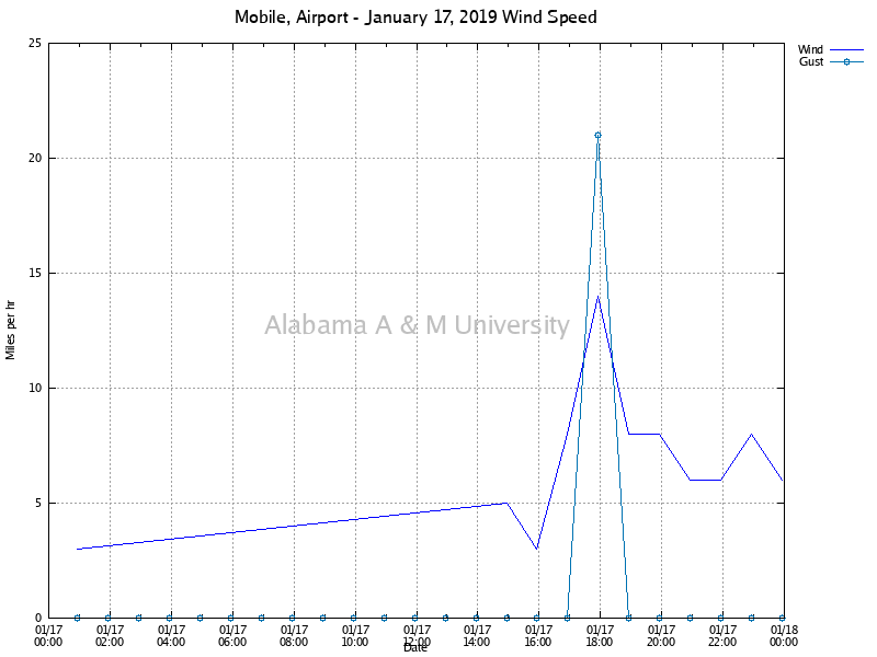 Mobile, Airport: Wind Speed January 17, 2019