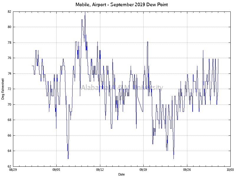 Mobile, Airport: Dew Point September, 2019