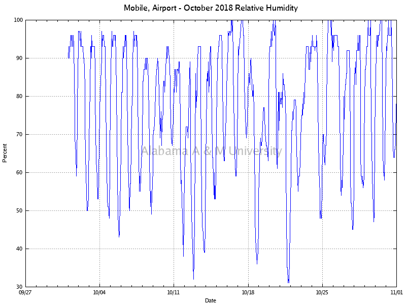 Mobile, Airport: Relative Humidity October, 2018