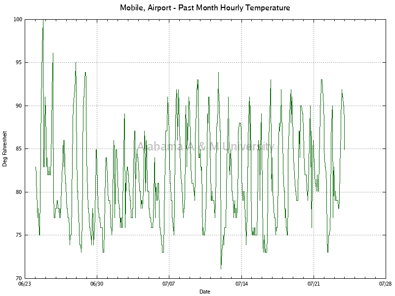 Mobile, Airport: Hourly Temperature Past Month